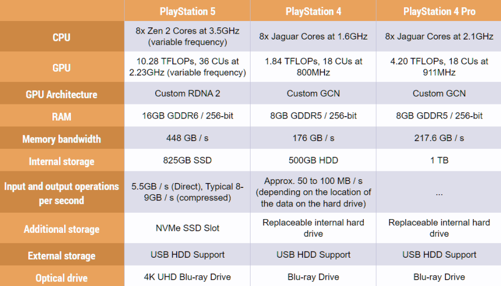 PlayStation 5 vs PlayStation 4, The Differences Between The Two Sony Consoles